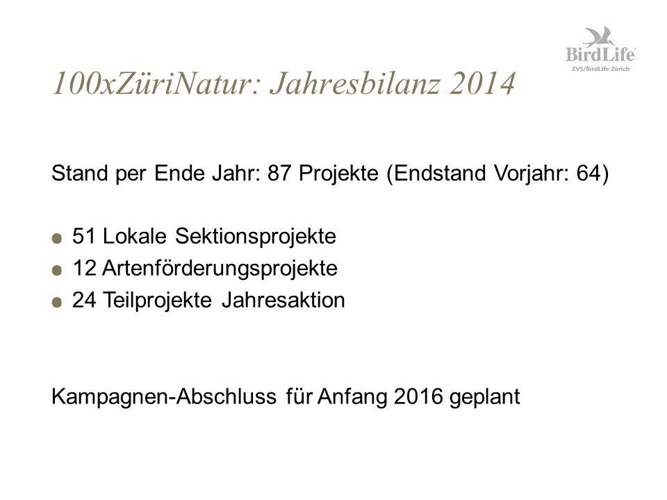 100xZüriNatur: Jahresbilanz 2014 51 Lokale Sektionsprojekte 12 Artenförderungsprojekte 24 Teilprojekte Jahresaktion Kampagnen-Abschluss für Anfang 2016 geplant Stand per Ende Jahr: 87 Projekte (Endstand Vorjahr: 64)