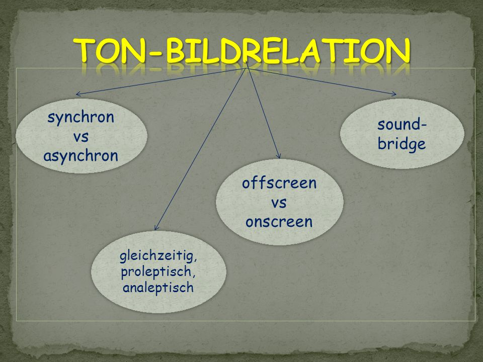 synchron vs asynchron synchron vs asynchron gleichzeitig, proleptisch, analeptisch gleichzeitig, proleptisch, analeptisch offscreen vs onscreen offscreen vs onscreen sound- bridge