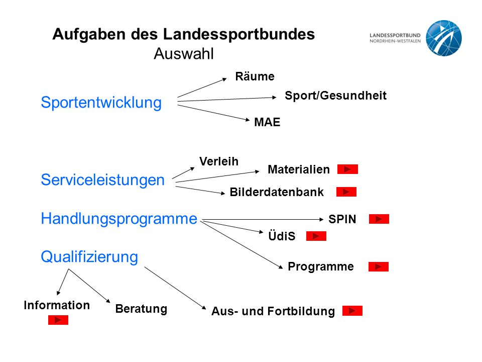 Aufgaben des Landessportbundes Auswahl Sportentwicklung Serviceleistungen Handlungsprogramme Qualifizierung Beratung Information Aus- und Fortbildung