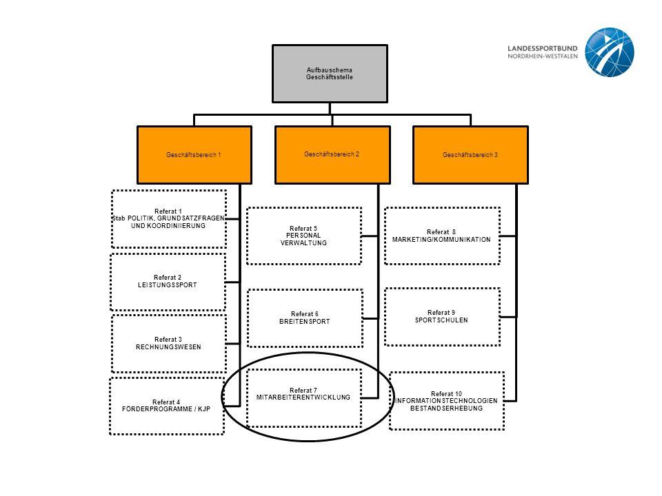 Aufbauschema Geschäftsstelle Geschäftsbereich 1 Referat 1 Stab POLITIK, GRUNDSATZFRAGEN UND KOORDINIIERUNG Referat 2 LEISTUNGSSPORT Referat 3 RECHNUNG