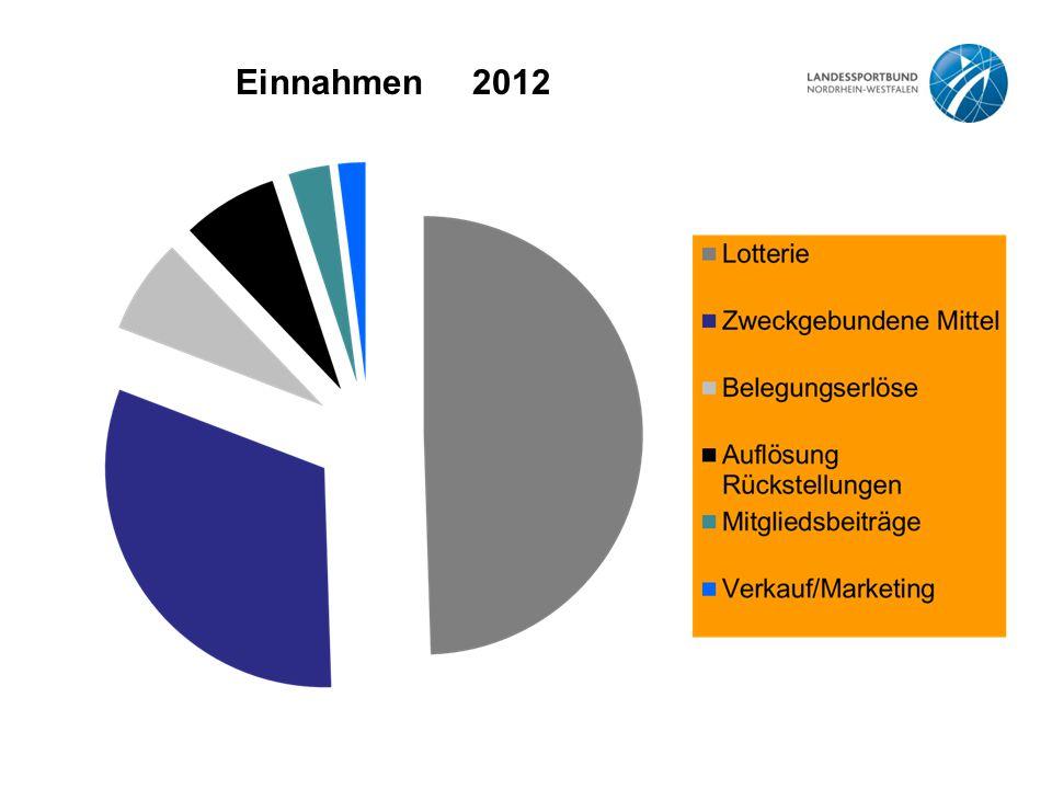 Einnahmen 2012