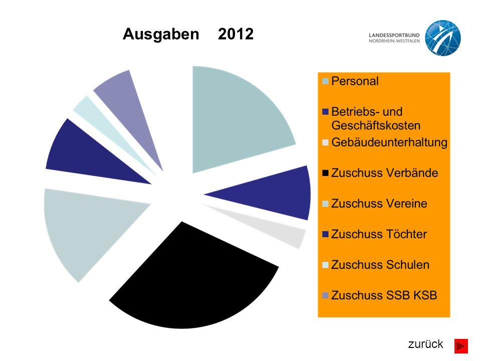 Ausgaben 2012 zurück