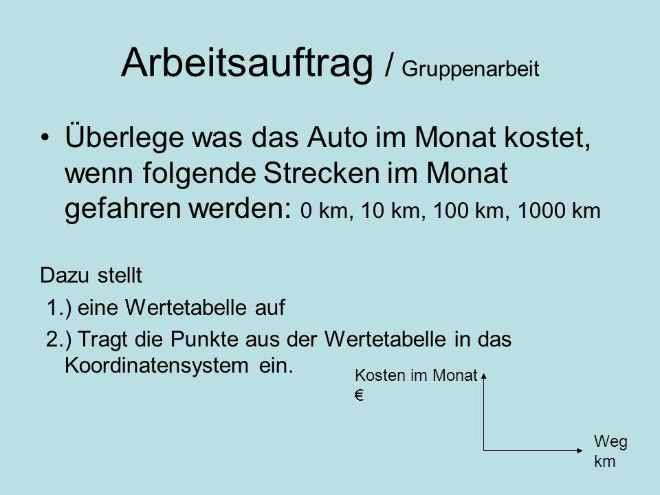 Arbeitsauftrag / Gruppenarbeit Überlege was das Auto im Monat kostet, wenn folgende Strecken im Monat gefahren werden: 0 km, 10 km, 100 km, 1000 km Da