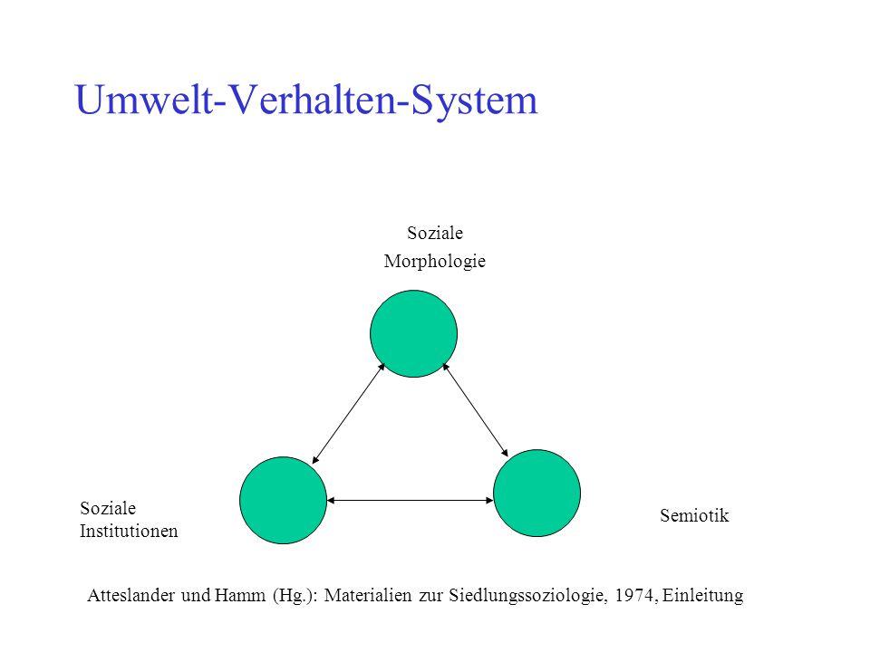 Umwelt-Verhalten-System Soziale Morphologie Soziale Institutionen Semiotik Atteslander und Hamm (Hg.): Materialien zur Siedlungssoziologie, 1974, Einl