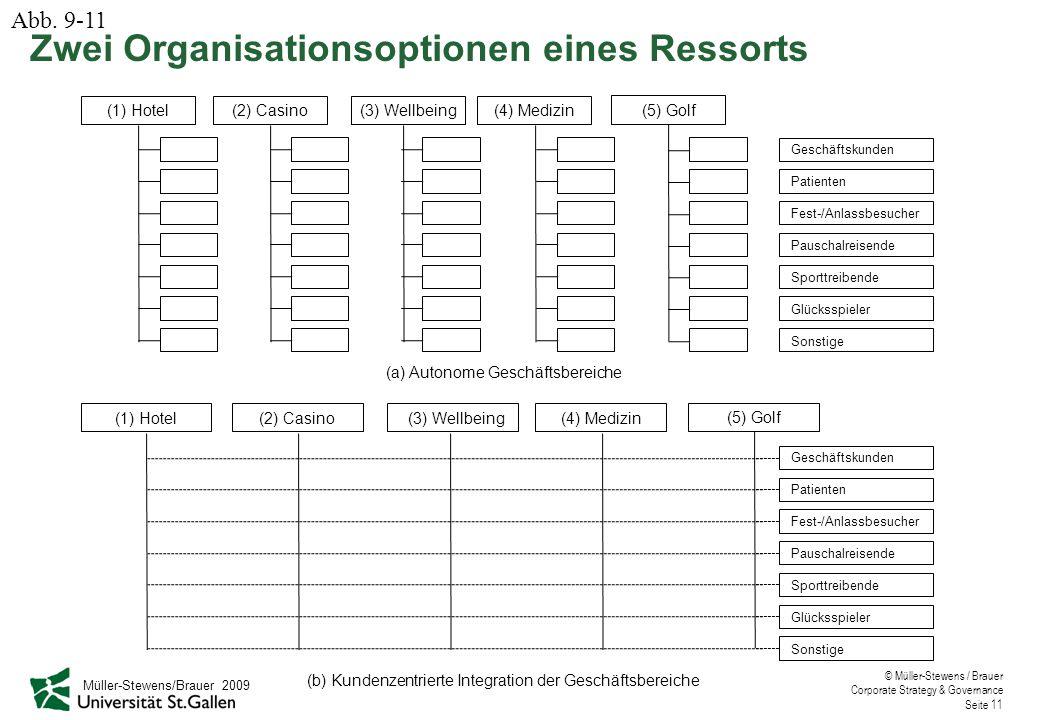 © Müller-Stewens / Brauer Corporate Strategy & Governance Seite 11 Geschäftskunden Patienten Fest-/Anlassbesucher Pauschalreisende Sporttreibende Glüc