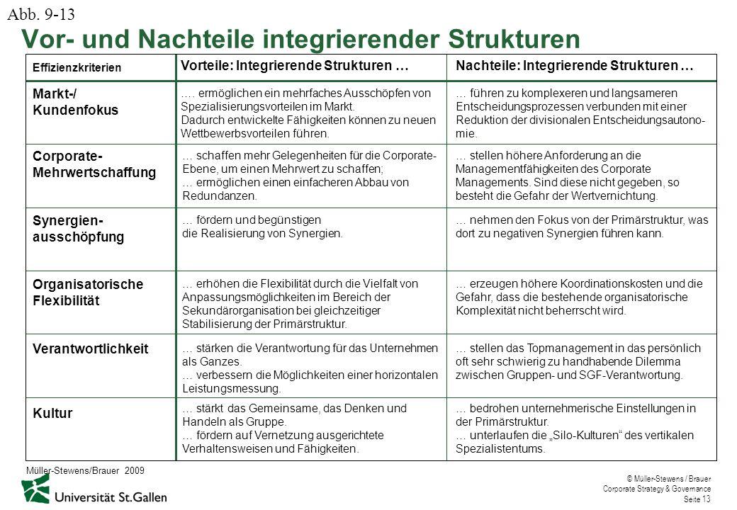 © Müller-Stewens / Brauer Corporate Strategy & Governance Seite 13 Vor- und Nachteile integrierender Strukturen …. ermöglichen ein mehrfaches Ausschöp