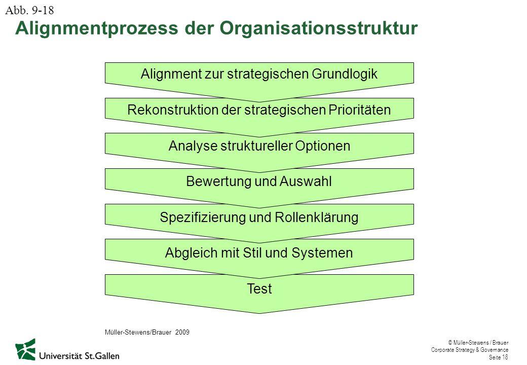 © Müller-Stewens / Brauer Corporate Strategy & Governance Seite 18 Alignmentprozess der Organisationsstruktur Alignment zur strategischen Grundlogik R