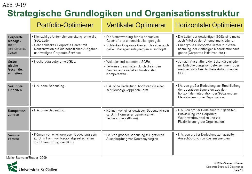 © Müller-Stewens / Brauer Corporate Strategy & Governance Seite 19 Strategische Grundlogiken und Organisationsstruktur Portfolio-OptimiererVertikaler