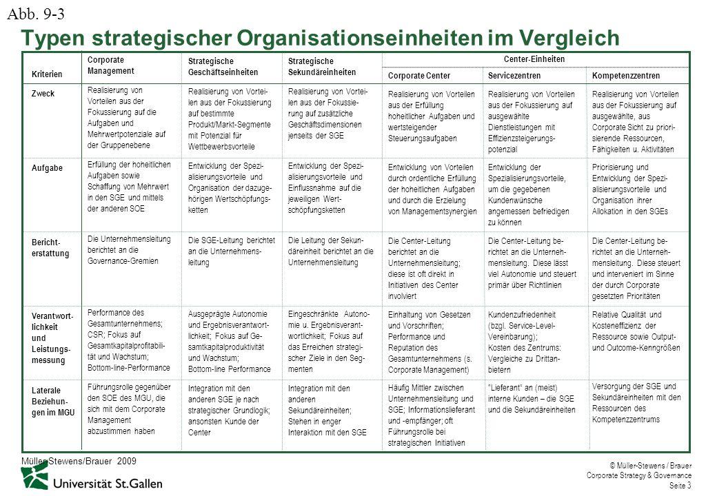 © Müller-Stewens / Brauer Corporate Strategy & Governance Seite 3 Typen strategischer Organisationseinheiten im Vergleich Corporate Management Realisi