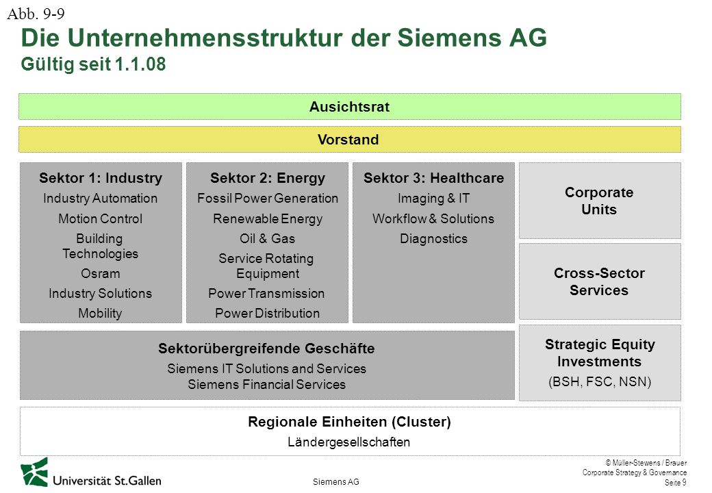 © Müller-Stewens / Brauer Corporate Strategy & Governance Seite 9 Die Unternehmensstruktur der Siemens AG Ausichtsrat Vorstand Sektor 1: Industry Industry Automation Motion Control Building Technologies Osram Industry Solutions Mobility Sektor 2: Energy Fossil Power Generation Renewable Energy Oil & Gas Service Rotating Equipment Power Transmission Power Distribution Sektor 3: Healthcare Imaging & IT Workflow & Solutions Diagnostics Sektorübergreifende Geschäfte Siemens IT Solutions and Services Siemens Financial Services Regionale Einheiten (Cluster) Ländergesellschaften Corporate Units Cross-Sector Services Strategic Equity Investments (BSH, FSC, NSN) Siemens AG Gültig seit 1.1.08 Abb.