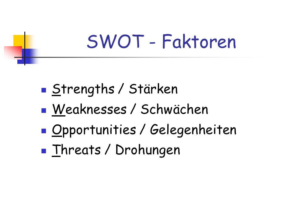 SWOT - Faktoren Strengths / Stärken Weaknesses / Schwächen Opportunities / Gelegenheiten Threats / Drohungen