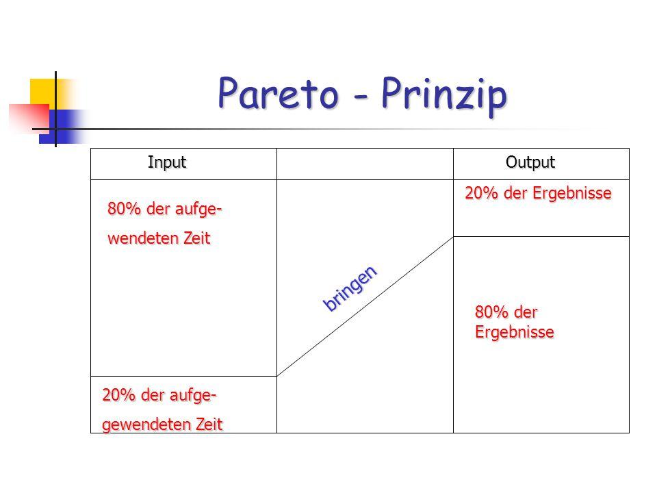 Input Input Output Output 80% der aufge- wendeten Zeit 20% der aufge- gewendeten Zeit 20% der Ergebnisse 80% der Ergebnisse bringen bringen