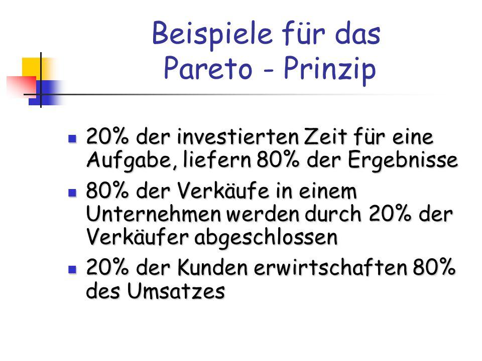 Beispiele für das Pareto - Prinzip 20% der investierten Zeit für eine Aufgabe, liefern 80% der Ergebnisse 20% der investierten Zeit für eine Aufgabe, liefern 80% der Ergebnisse 80% der Verkäufe in einem Unternehmen werden durch 20% der Verkäufer abgeschlossen 80% der Verkäufe in einem Unternehmen werden durch 20% der Verkäufer abgeschlossen 20% der Kunden erwirtschaften 80% des Umsatzes 20% der Kunden erwirtschaften 80% des Umsatzes