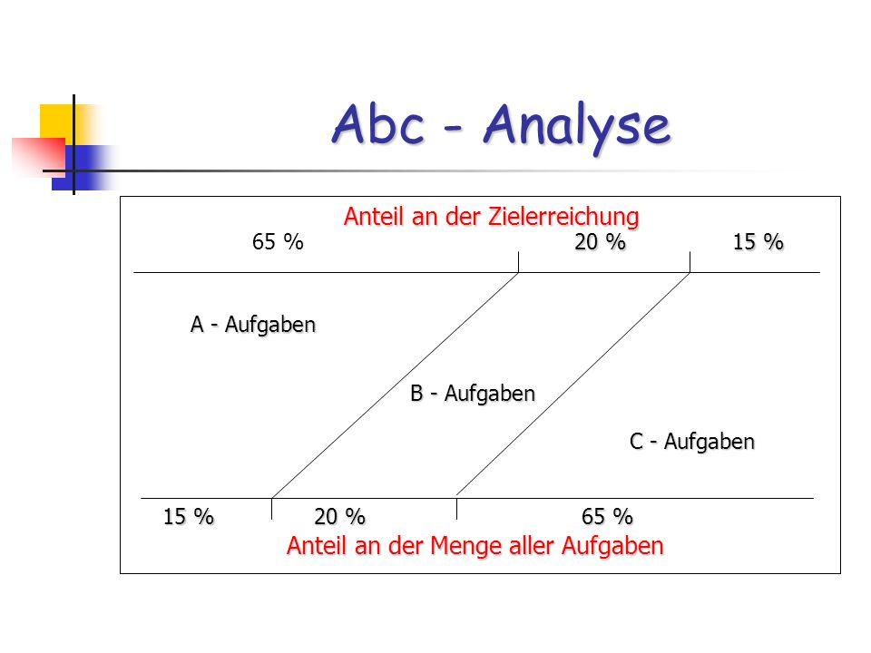 Abc - Analyse 65 % 20 % 20 % 15 % 15 % Anteil an der Zielerreichung Anteil an der Zielerreichung 15 % 15 % 20 % 65 % Anteil an der Menge aller Aufgaben A - Aufgaben B - Aufgaben C - Aufgaben