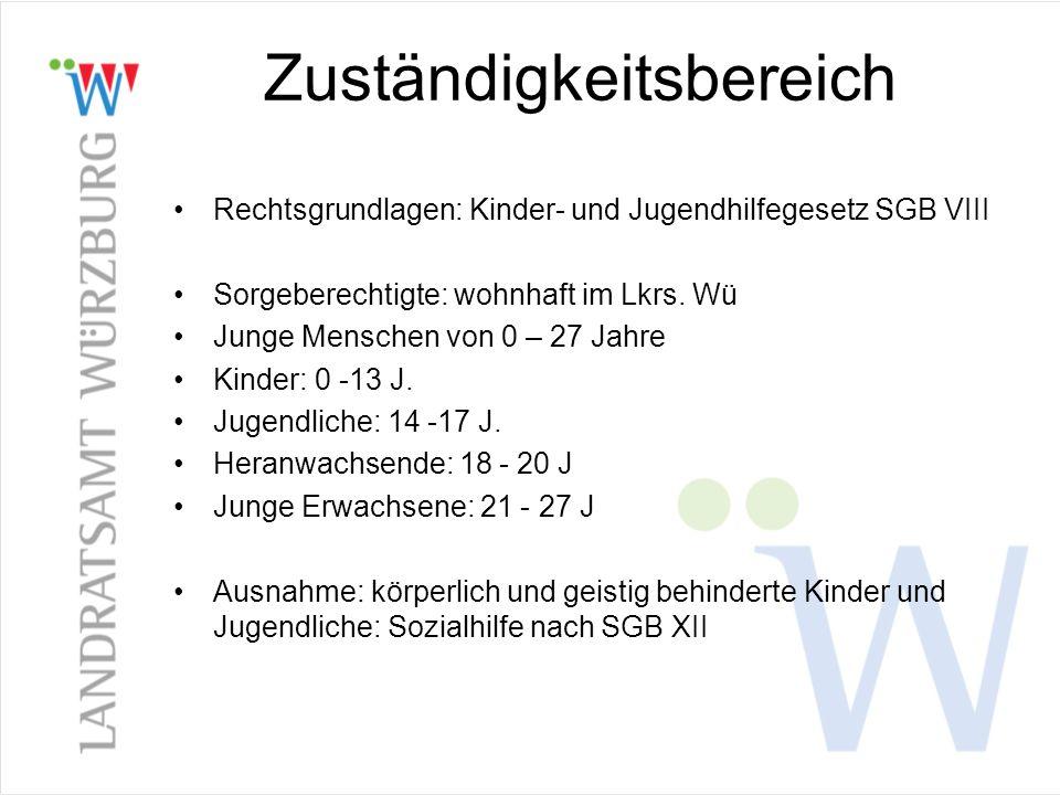 Aufgaben des Jugendamtes – Schwerpunktauszug Kinder schützen (Wächteramt des Staates) (§ 1, 8a, 42 SGB VIII) Jugendarbeit, Jugendsozialarbeit, erzieherischer Kinder- und Jugendschutz, Prävention, Sportförderung ( § 11-15 SGB VIII) Förderung der Erziehung in der Familie ( § 16-18 SGB VIII) Förderung von Kindern in Tageseinrichtungen und in der Tagespflege (§ 22-26 SGB VIII) Hilfen zur Erziehung, für Junge Volljährige und Eingliederungshilfen für seelisch behinderte Kinder und Jugendliche: –Hilfen zur Erziehung (§ 27 ff SGB VIII) –Hilfen für junge Volljährige (§ 41 SGB VIII) –Eingliederungshilfen für seelisch behinderte Kinder und Jugendliche (§ 35a SGB VIII)