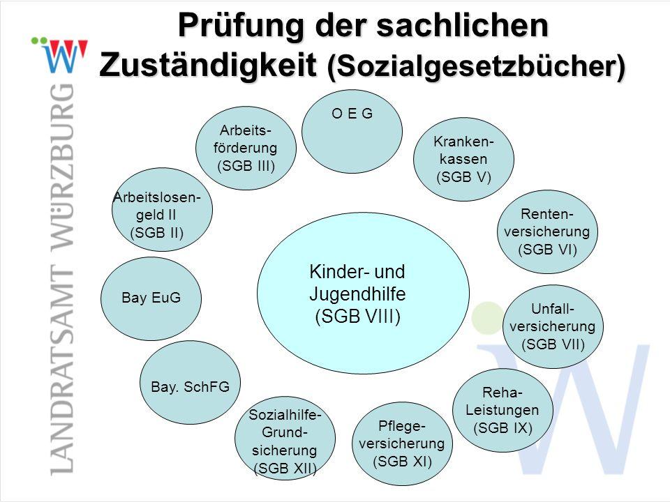 Prüfung der sachlichen Zuständigkeit (Sozialgesetzbücher) Arbeitslosen- geld II (SGB II) Arbeits- förderung (SGB III) O E G Kranken- kassen (SGB V) Re