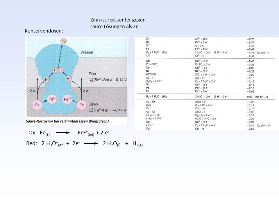 Ox: Fe (s) Fe 2+ (aq) + 2 e - Red: 2 H 3 O + (aq) + 2e - 2 H 2 O (l) + H 2(g) Zinn ist resistenter gegen saure Lösungen als Zn Konservendosen: Allgeme