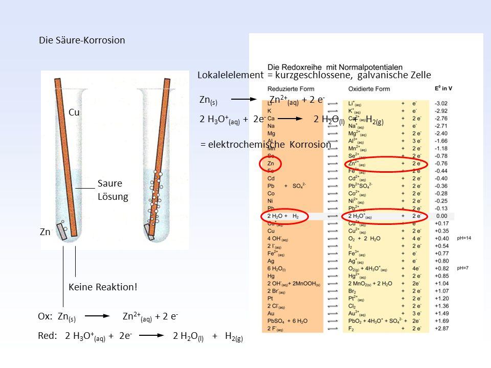 Ox: Zn (s) Zn 2+ (aq) + 2 e - Red: 2 H 3 O + (aq) + 2e - 2 H 2 O (l) + H 2(g) Keine Reaktion! Cu Zn Saure Lösung Die Säure-Korrosion Lokalelelement =