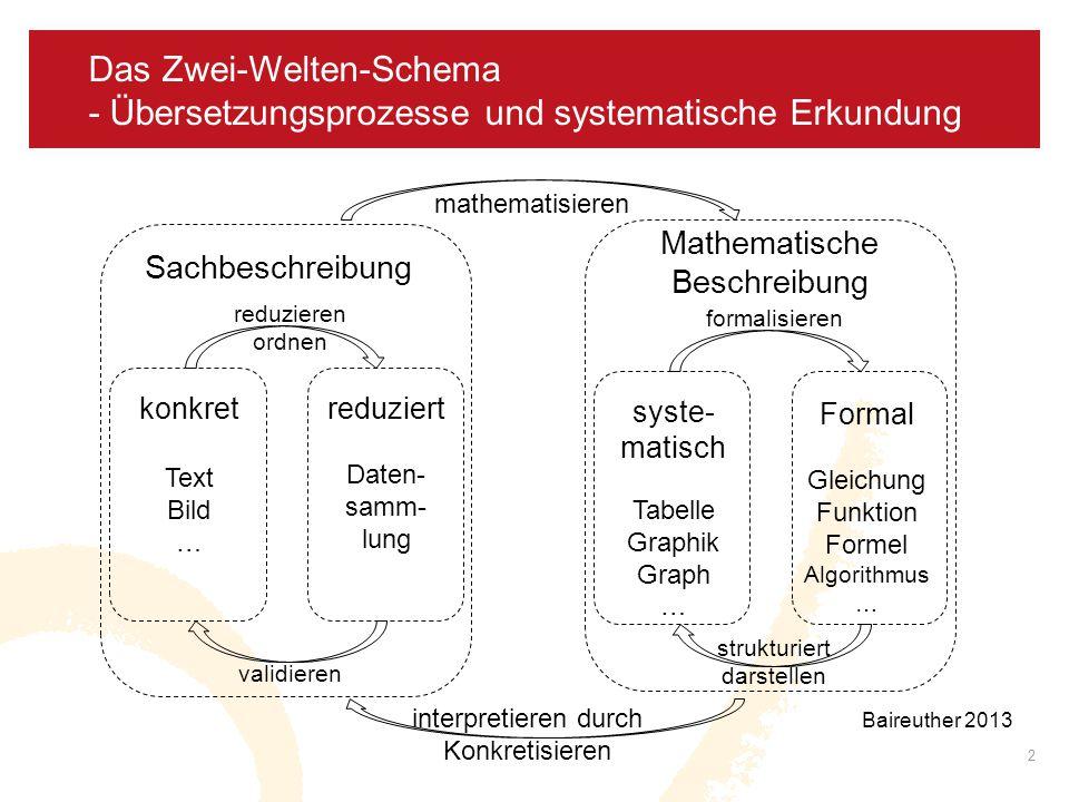 Das Zwei-Welten-Schema - Übersetzungsprozesse und systematische Erkundung 2 Sachbeschreibung konkret Text Bild … reduziert Daten- samm- lung reduziere