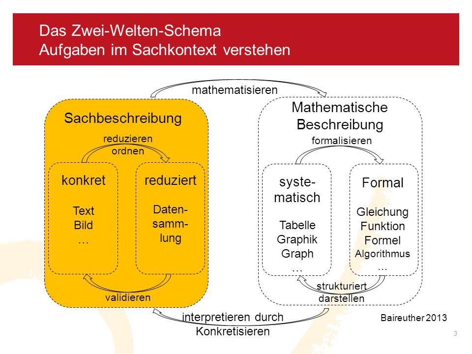 Das Zwei-Welten-Schema Aufgaben im Sachkontext verstehen 3 Sachbeschreibung konkret Text Bild … reduziert Daten- samm- lung reduzieren ordnen validier