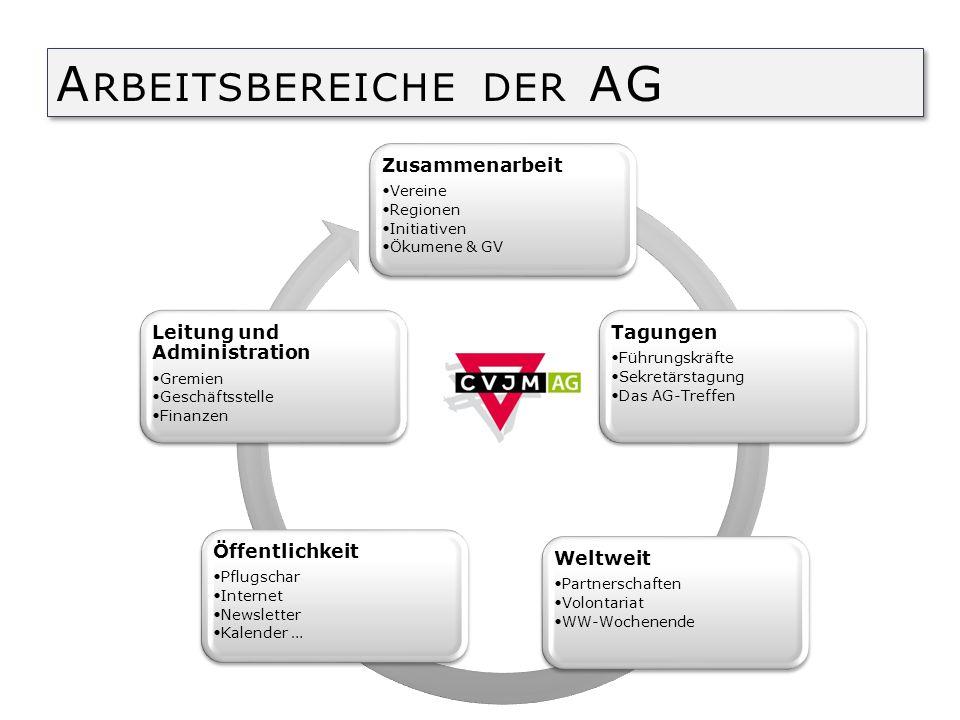 Starke Vereine Engagierte Zusammenarbeit Klare Identität AUFGABEN AG-GESCHÄFTSSTELLE