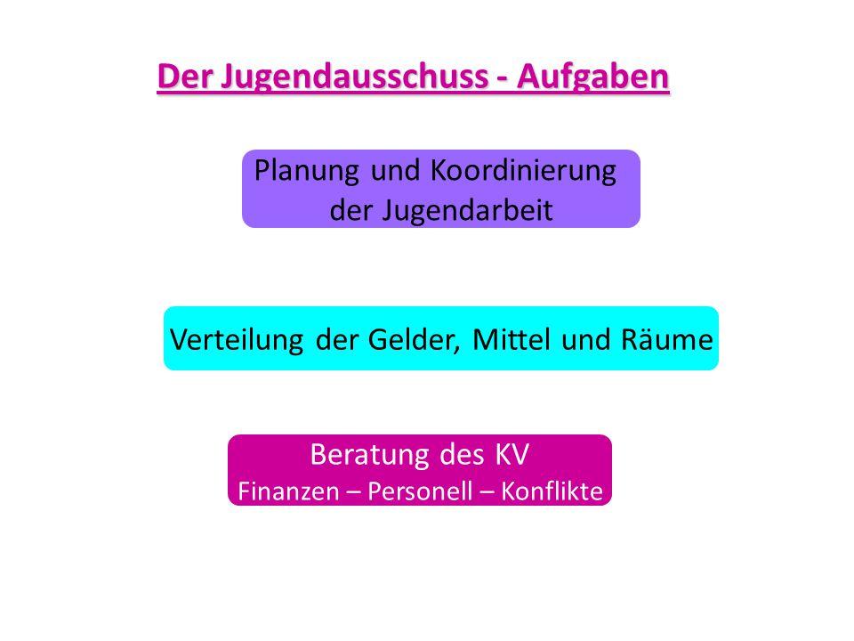 Der Jugendausschuss - Aufgaben Planung und Koordinierung der Jugendarbeit Beratung des KV Finanzen – Personell – Konflikte Verteilung der Gelder, Mitt