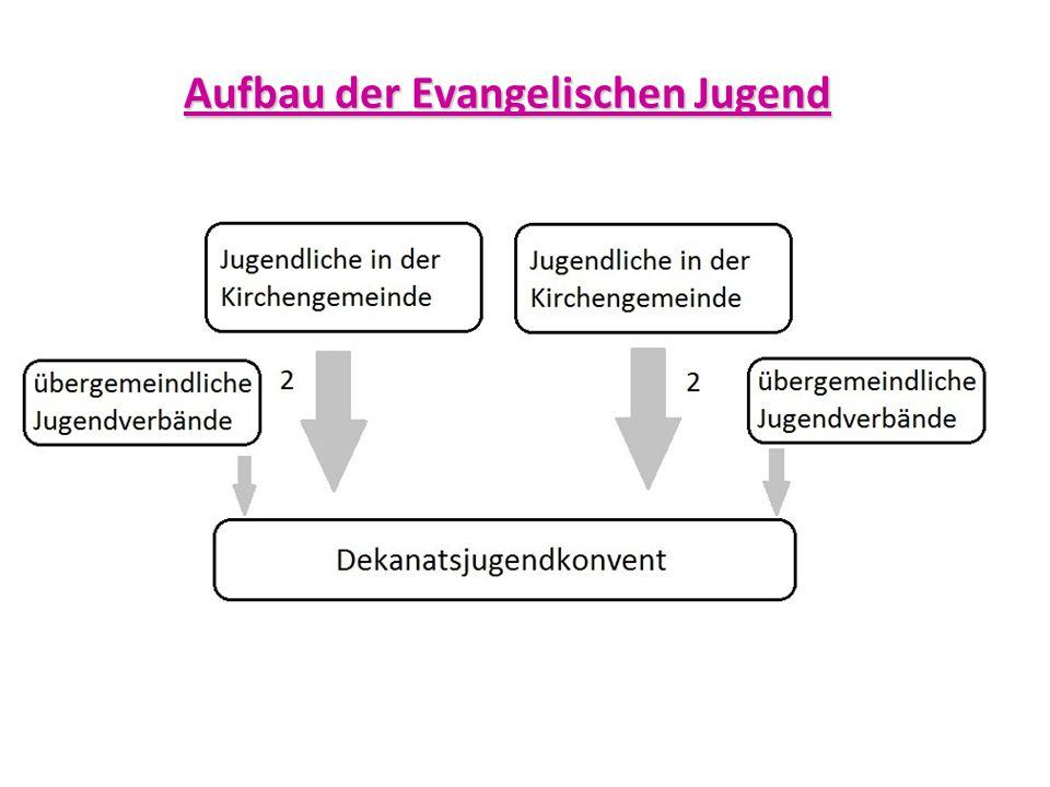 Aufbau der Evangelischen Jugend