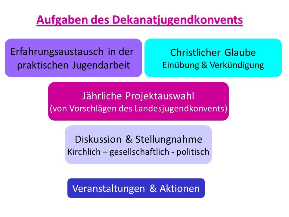 Aufgaben des Dekanatjugendkonvents Erfahrungsaustausch in der praktischen Jugendarbeit Diskussion & Stellungnahme Kirchlich – gesellschaftlich - polit