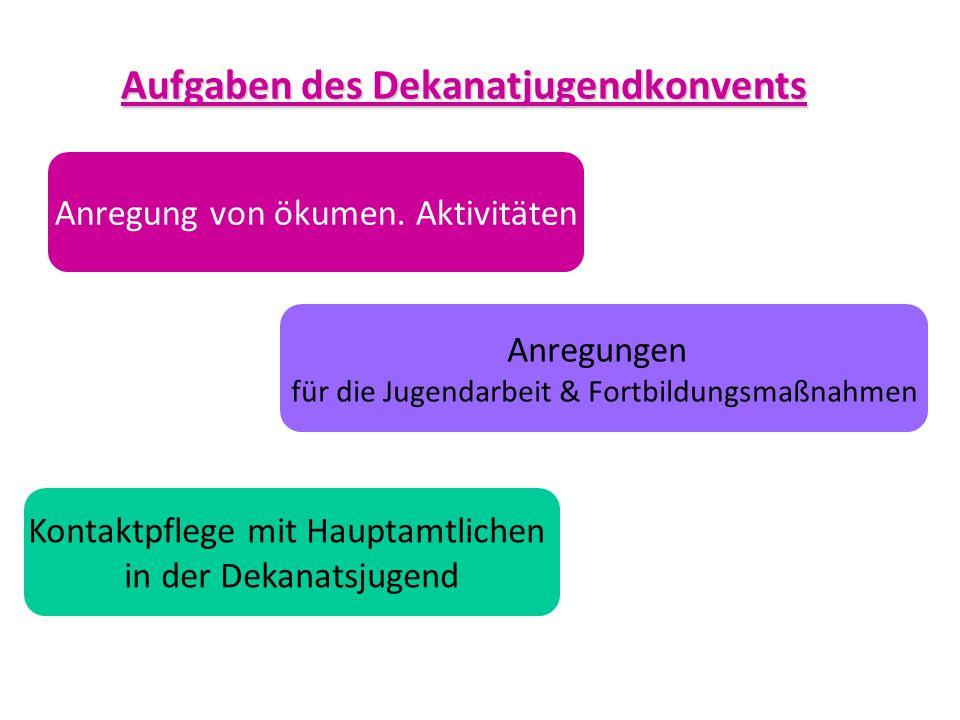 Aufgaben des Dekanatjugendkonvents Anregungen für die Jugendarbeit & Fortbildungsmaßnahmen Anregung von ökumen. Aktivitäten Kontaktpflege mit Hauptamt