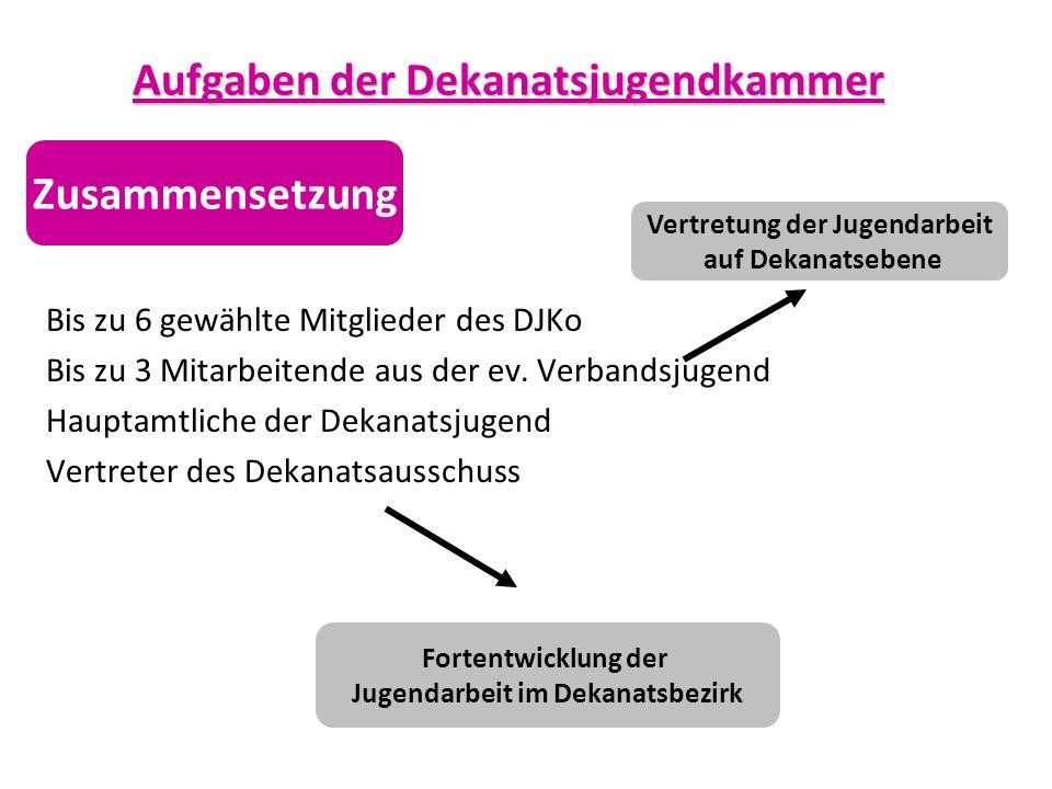 Aufgaben der Dekanatsjugendkammer Bis zu 6 gewählte Mitglieder des DJKo Bis zu 3 Mitarbeitende aus der ev. Verbandsjugend Hauptamtliche der Dekanatsju