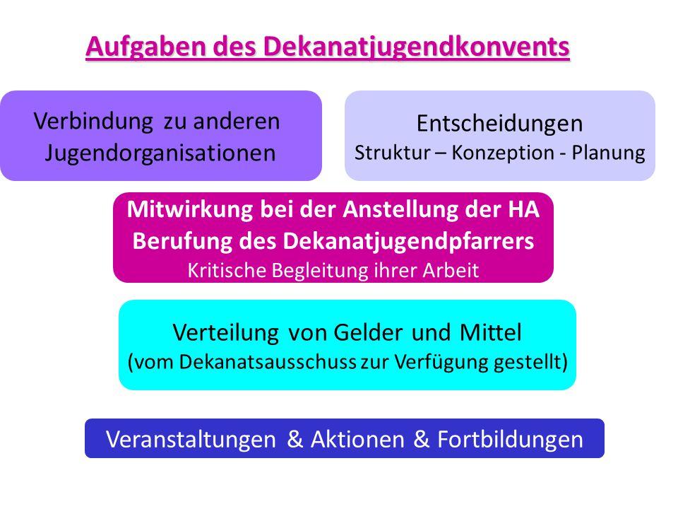 Aufgaben des Dekanatjugendkonvents Verbindung zu anderen Jugendorganisationen Entscheidungen Struktur – Konzeption - Planung Verteilung von Gelder und