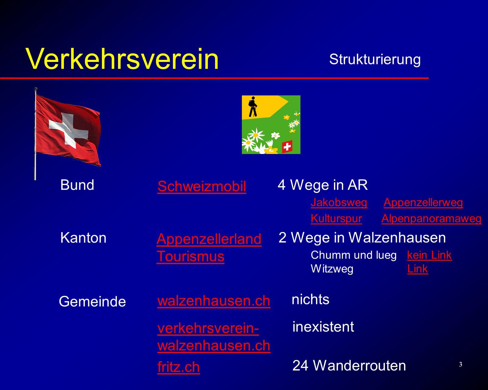 3 Strukturierung Verkehrsverein Bund Kanton Gemeinde 4 Wege in AR JakobswegJakobsweg AppenzellerwegAppenzellerweg KulturspurKulturspur Alpenpanoramawe