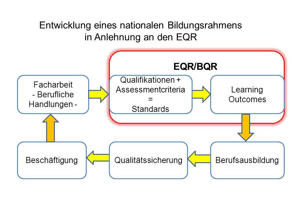 Beschäftigung Learning Outcomes Facharbeit - Berufliche Handlungen - Qualitätssicherung EQR/BQR Entwicklung eines nationalen Bildungsrahmens in Anlehn