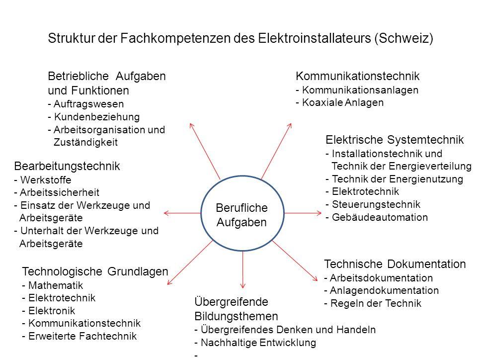 Struktur der Fachkompetenzen des Elektroinstallateurs (Schweiz) Berufliche Aufgaben Betriebliche Aufgaben und Funktionen - Auftragswesen - Kundenbezie