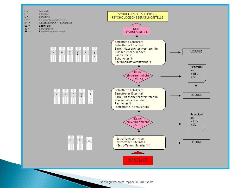 KONFLIKT SCHULAUFSICHTSBEHÖRDE / PSYCHOLOGISCHE BERATUNGSSTELLE KEIN LÖSUNGSERFOLG Protokoll an  EBV  SL Betroffene Lehrkraft Betroffener Elternteil