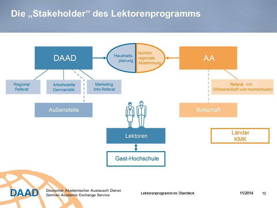"Die ""Stakeholder"" des Lektorenprogramms 604 Lektorenprogramm im Überblick 11/2014 10"