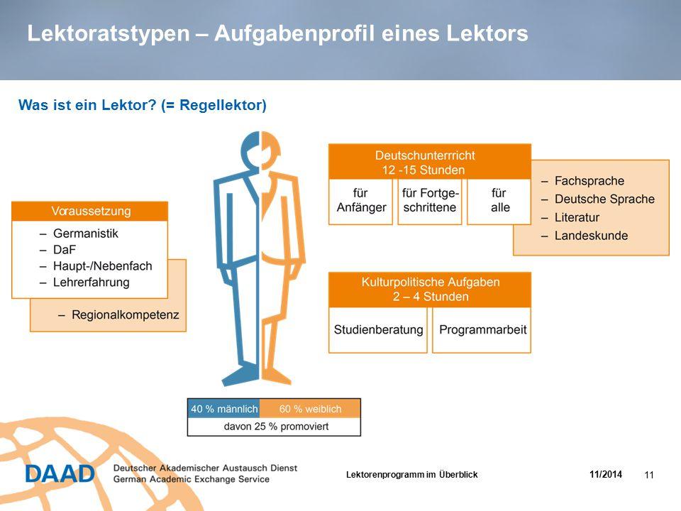 Lektoratstypen – Aufgabenprofil eines Lektors Was ist ein Lektor? (= Regellektor) Lektorenprogramm im Überblick 11/2014 11