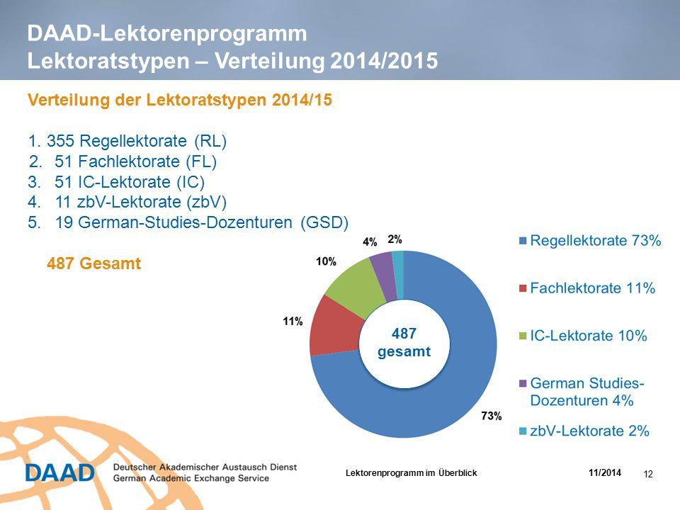 DAAD-Lektorenprogramm Lektoratstypen – Verteilung 2014/2015 487 gesamt Verteilung der Lektoratstypen 2014/15 1. 355 Regellektorate (RL) 2.51 Fachlekto