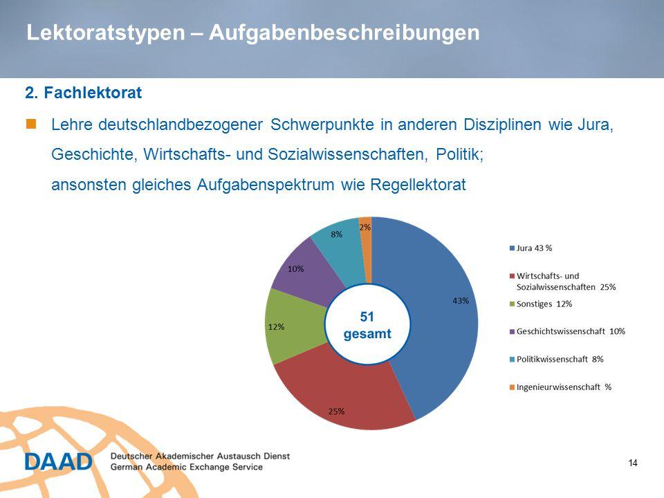 Lektoratstypen – Aufgabenbeschreibungen 2. Fachlektorat Lehre deutschlandbezogener Schwerpunkte in anderen Disziplinen wie Jura, Geschichte, Wirtschaf