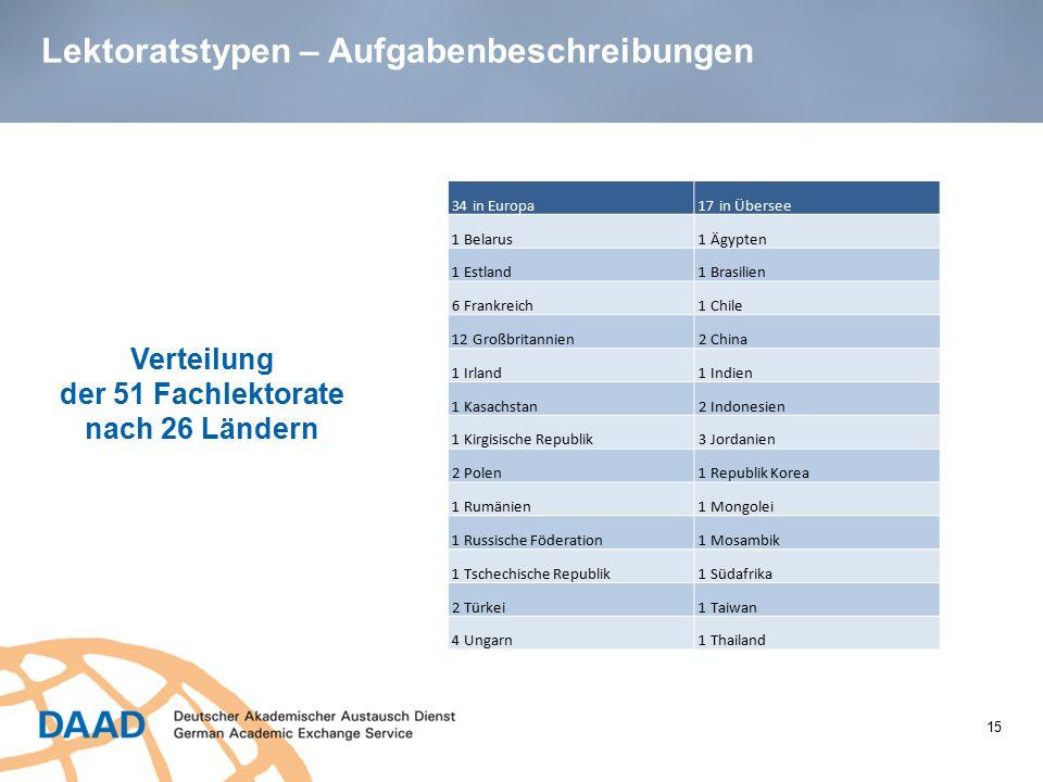 Lektoratstypen – Aufgabenbeschreibungen Verteilung der 51 Fachlektorate nach 26 Ländern 15 34 in Europa 17 in Übersee 1 Belarus 1 Ägypten 1 Estland 1
