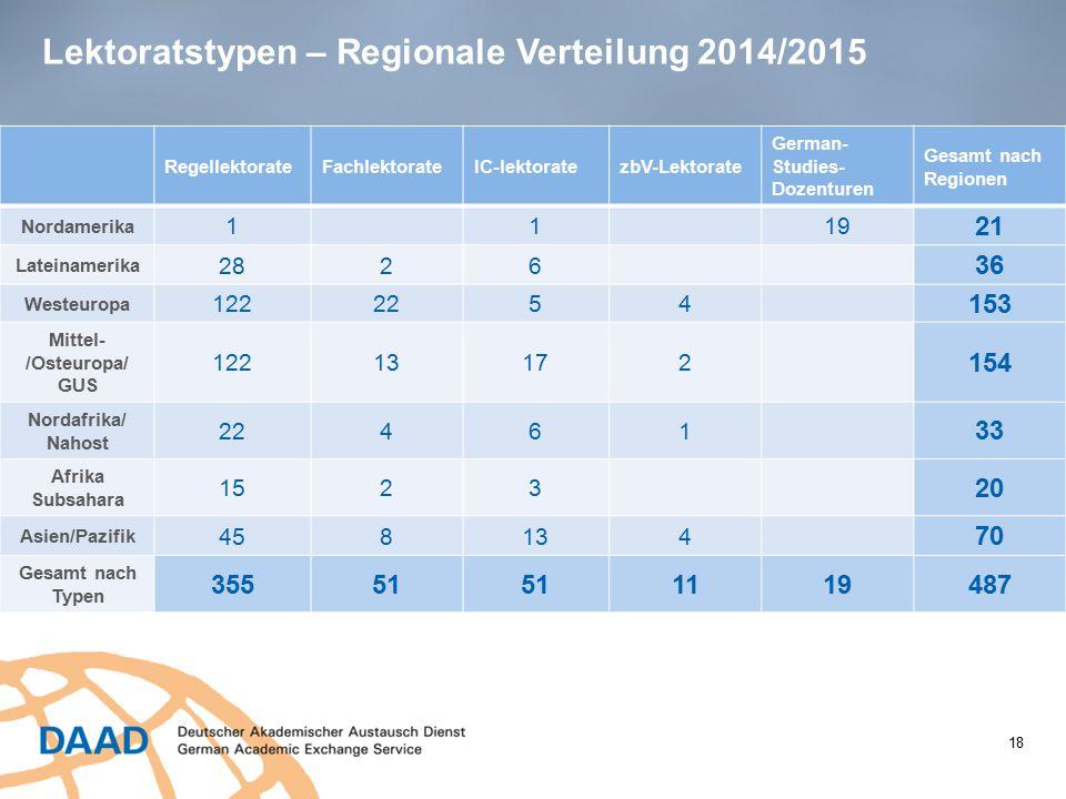 Lektoratstypen – Regionale Verteilung 2014/2015 RegellektorateFachlektorateIC-lektoratezbV-Lektorate German- Studies- Dozenturen Gesamt nach Regionen
