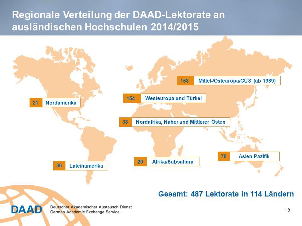 Regionale Verteilung der DAAD-Lektorate an ausländischen Hochschulen 2014/2015 Gesamt: 487 Lektorate in 114 Ländern 21 Lateinamerika 36 153 154 33 Afr