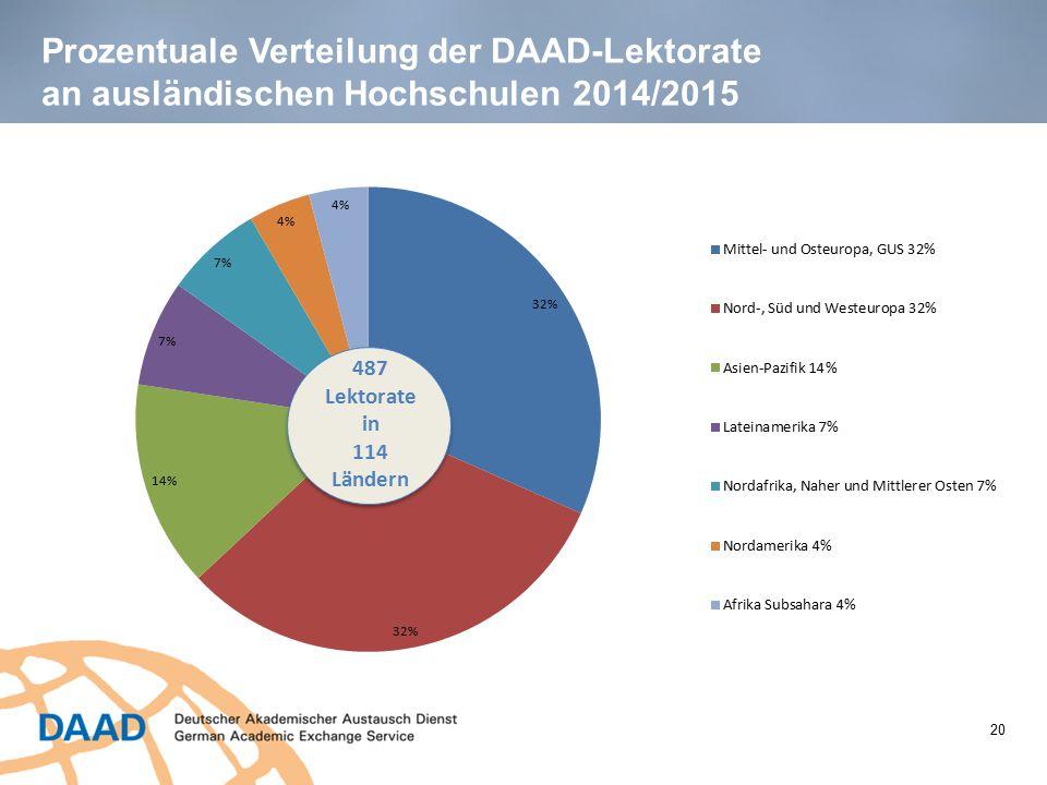 Prozentuale Verteilung der DAAD-Lektorate an ausländischen Hochschulen 2014/2015 20