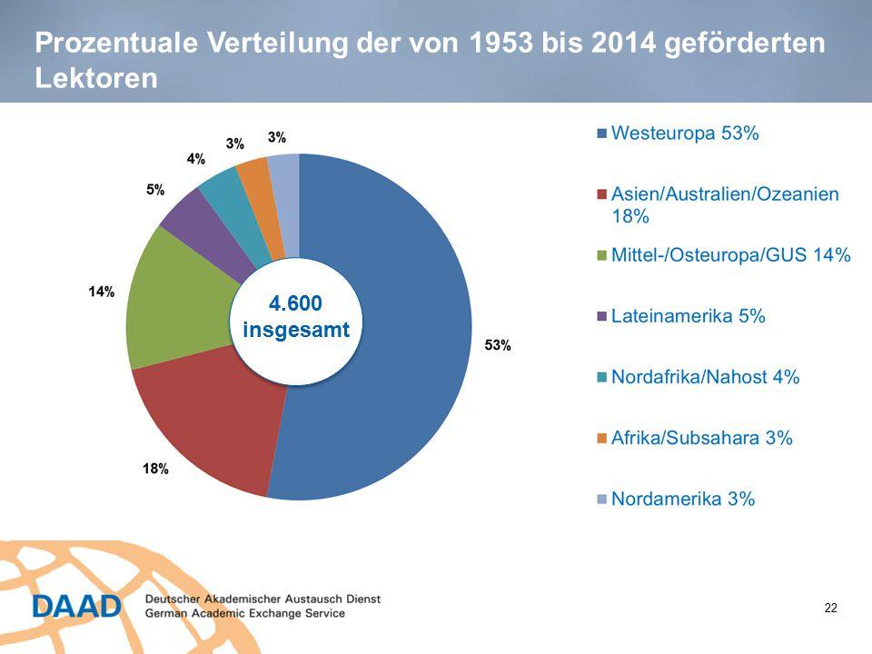 Prozentuale Verteilung der von 1953 bis 2014 geförderten Lektoren 4.600 insgesamt 22