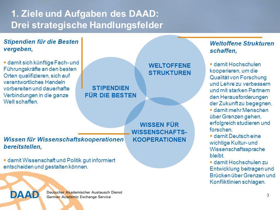 1. Ziele und Aufgaben des DAAD: Drei strategische Handlungsfelder WISSEN FÜR WISSENSCHAFTS- KOOPERATIONEN WELTOFFENE STRUKTUREN STIPENDIEN FÜR DIE BES