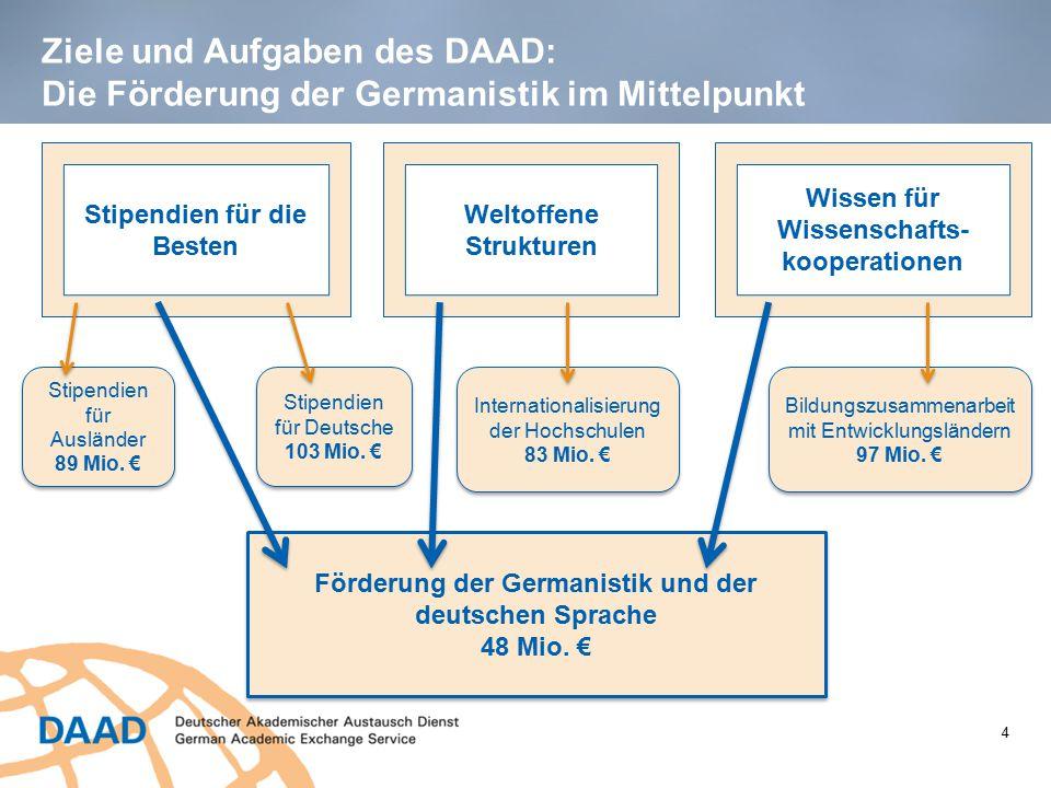 Ziele und Aufgaben des DAAD: Die Förderung der Germanistik im Mittelpunkt Wissen für Wissenschafts- kooperationen Stipendien für die Besten Weltoffene Strukturen Stipendien für Ausländer 89 Mio.