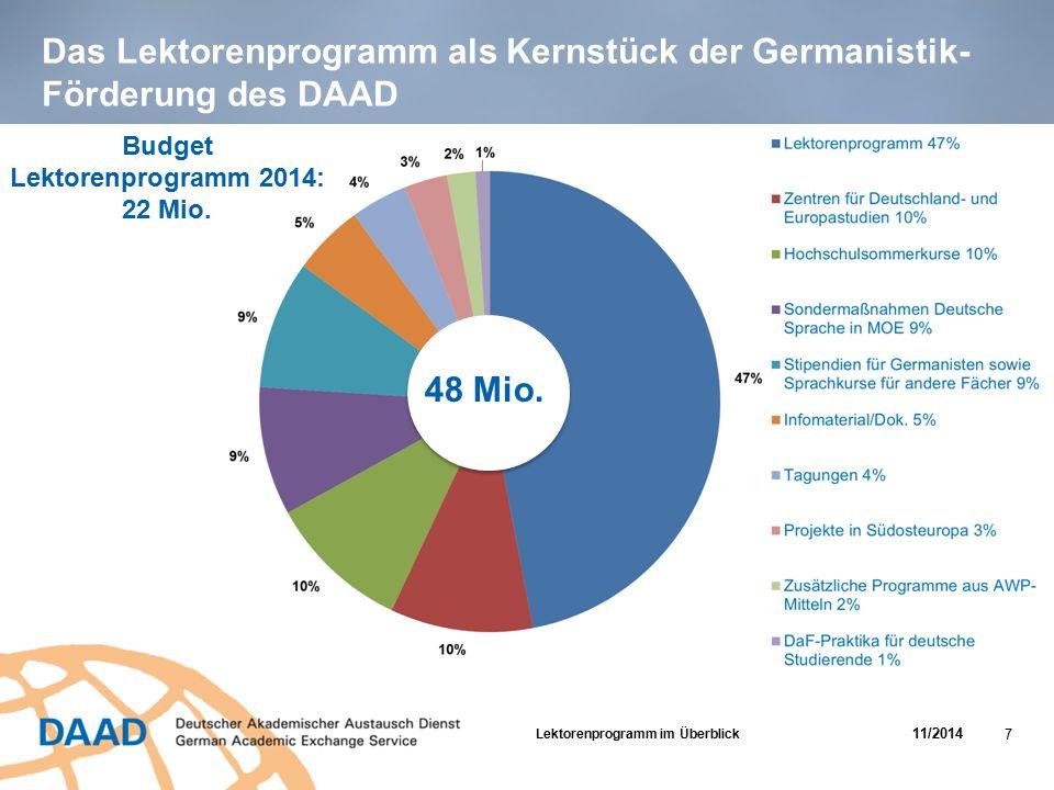 Das Lektorenprogramm als Kernstück der Germanistik- Förderung des DAAD Budget Lektorenprogramm 2014: 22 Mio. 48 Mio. Lektorenprogramm im Überblick 11/