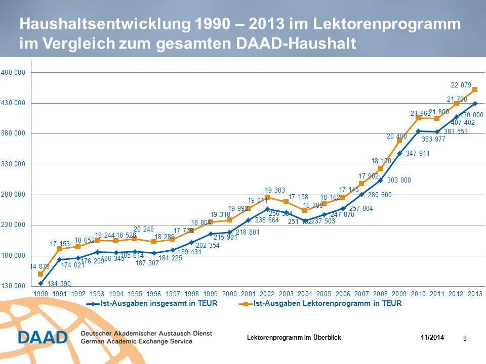 Haushaltsentwicklung 1990 – 2013 im Lektorenprogramm im Vergleich zum gesamten DAAD-Haushalt Lektorenprogramm im Überblick 11/2014 8