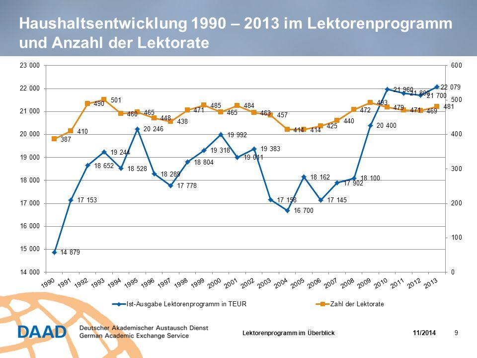 Haushaltsentwicklung 1990 – 2013 im Lektorenprogramm und Anzahl der Lektorate Lektorenprogramm im Überblick 11/2014 9