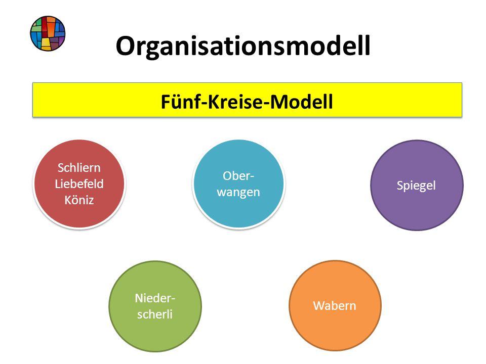 Organisationsmodell Nieder- scherli Schliern Liebefeld Köniz Schliern Liebefeld Köniz Ober- wangen Wabern Spiegel